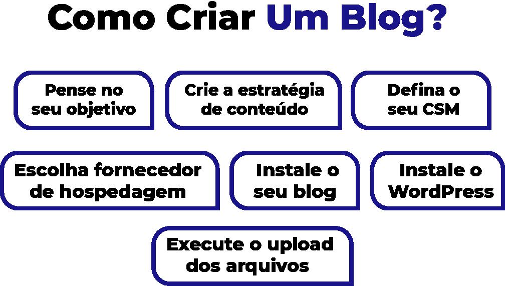 Como criar um blog na prática.